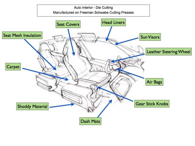 Auto Trim Components