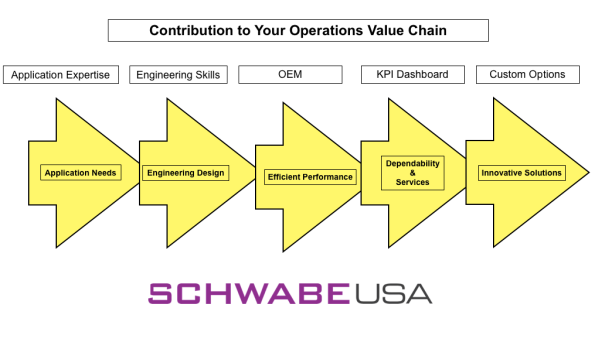 Operations Value Chain Freeman Schwabe