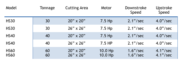 """Stroke: 5.1"""" Daylight: 1"""" - 6.1"""" – Measured from head to bed and does not include the height of the die, cutting surface and feed system. Note: the above are standard specifications.  Special design and specifications are always available upon request."""