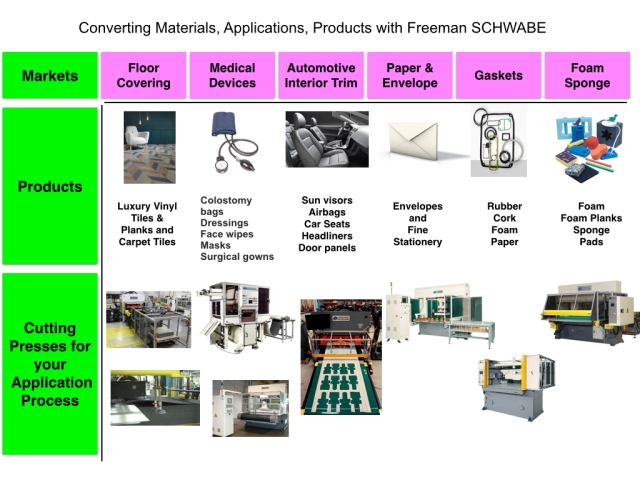 Converting Materials, Applications, Products with Freeman SCHWABE