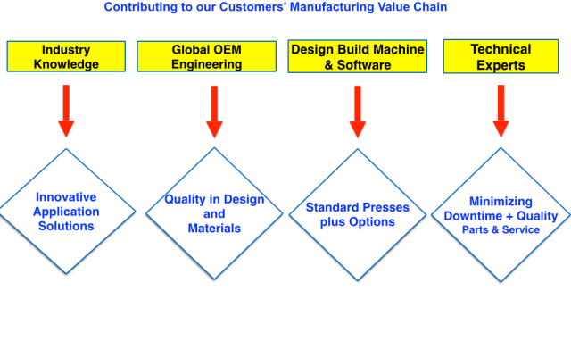 Freeman Schwabe Customer value chain