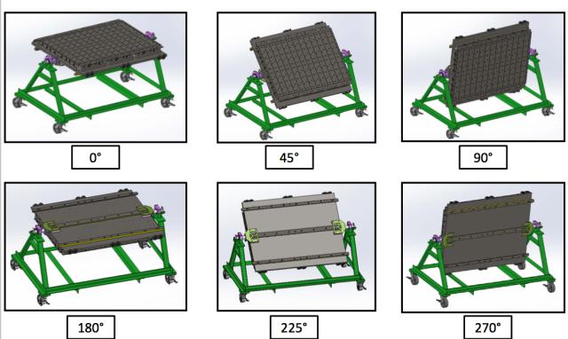 Die Cart Maintenance positions