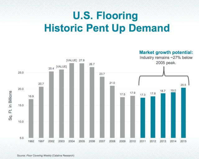 Market pent Upturn