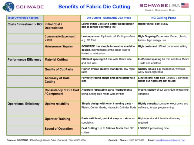 Benefits of Fabric Die Cutting s NC Cutting.001