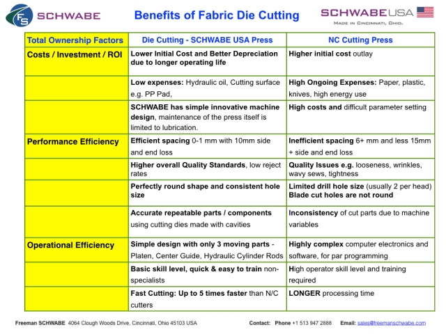 Benefits of Die Cutting vs NC Cutting.001