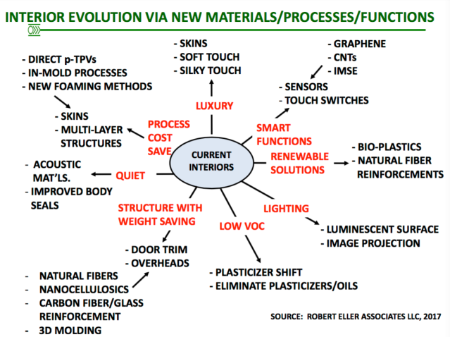 Interior Evolution of Materials, Processes & Functions
