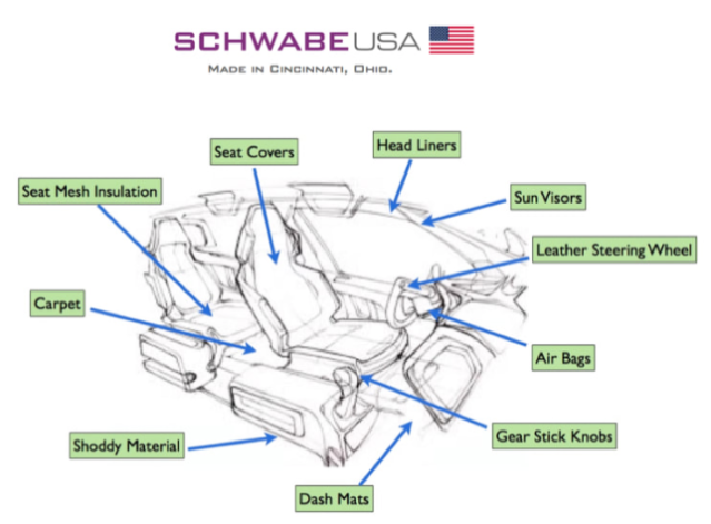 SCHWABE USA - Interior Trim Parts