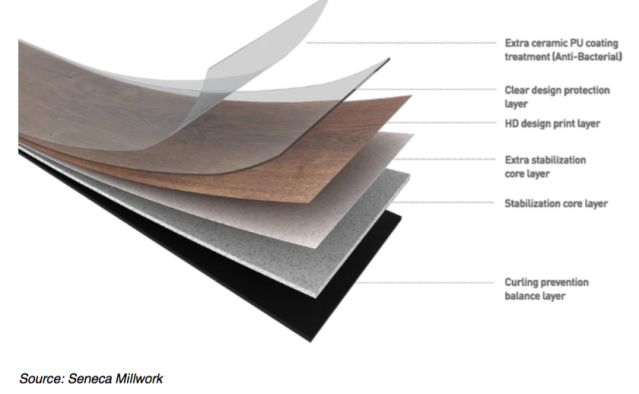 Layers of LVT Flexible Flooring