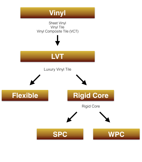 Map LVT Evolution
