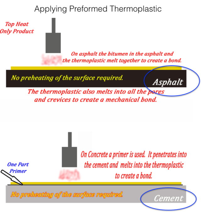 Applying Thermoplastics
